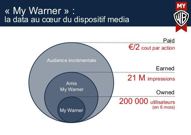 « My Warner » :la data au cœur du dispositif mediaPaidEarnedOwnedAudience incrémentaleAmisMy WarnerMy Warner200 000 utilis...