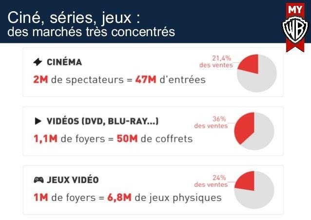 Ciné, séries, jeux :des marchés très concentrés