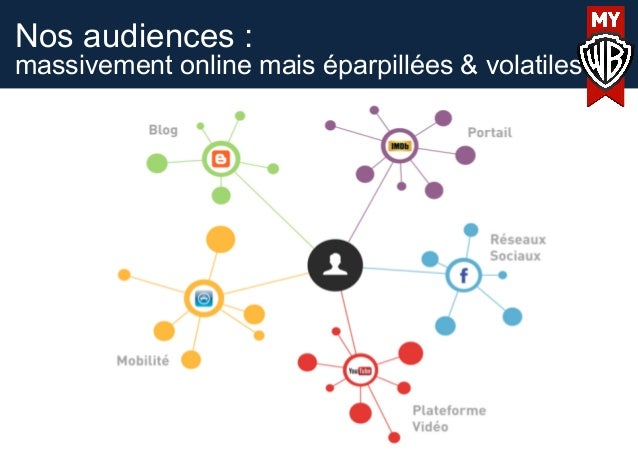 Nos audiences :massivement online mais éparpillées & volatiles