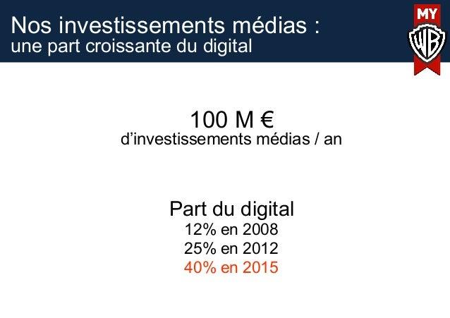 Nos investissements médias :une part croissante du digital100 M €d'investissements médias / anPart du digital12% en 200825...