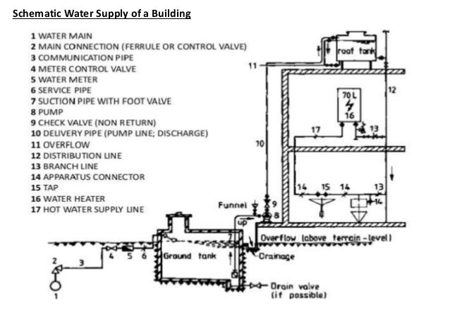 Water Building Material : Water supply system for town and building