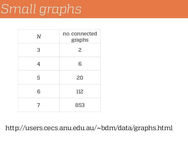 Small graphs N no. connected graphs 3 2 4 6 5 20 6 112 7 853 http://users.cecs.anu.edu.au/~bdm/data/graphs.html