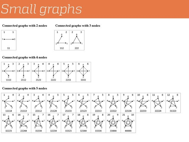 Small graphs