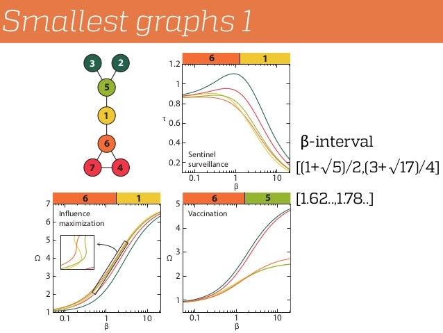 Smallest graphs 1 6 6 6 51 12 1 4 5 6 7 3 1 2 3 4 5 6 7 0.1 1 10 0.2 0.4 0.6 0.8 1 1.2 0.1 1 10 1 2 3 4 5 0.1 1 10 β β β I...