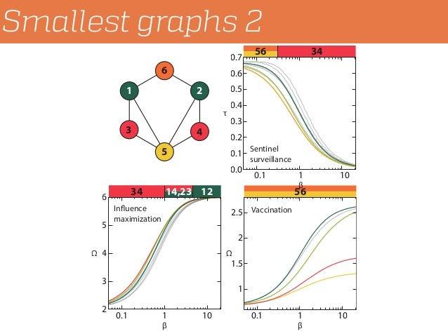 Smallest graphs 2 34 14,23 12 56 3456 21 3 6 5 4 Influence maximization 3 4 5 0.1 1 10 1 1.5 2 2.5 0.1 1 10 0.1 0.2 0.3 0....
