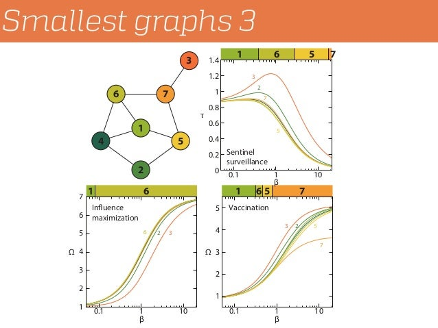 Smallest graphs 3 7 1 6 75 1 6 751 6 1 2 3 4 5 0.1 1 10 1 2 3 4 5 6 7 0.1 1 10 0 0.2 0.4 0.6 0.8 1 1.2 1.4 0.1 1 10 326 3 ...
