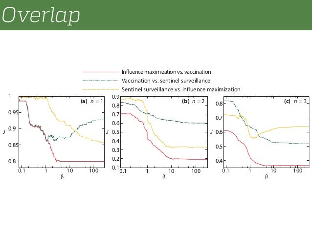Overlap 0.8 0.85 0.9 0.95 1 0.1 1 10 100 0.1 0.2 0.3 0.4 0.5 0.6 0.7 0.8 0.9 0.1 1 10 100 0.4 0.5 0.6 0.7 0.8 0.1 1 10 100...