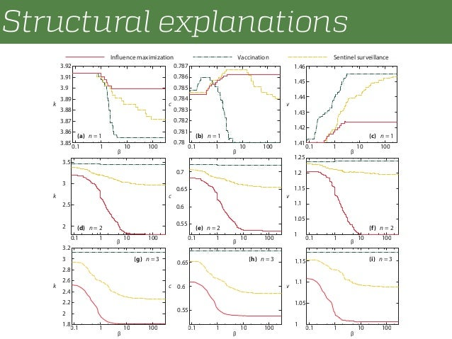 Structural explanations 3.85 3.86 3.87 3.88 3.89 3.9 3.91 3.92 0.1 1 10 100 Influence maximization Vaccination Sentinel su...