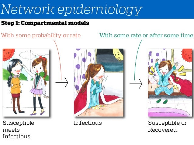 Network epidemiology Susceptible meets Infectious Infectious With some probability or rate Susceptible or Recovered With s...