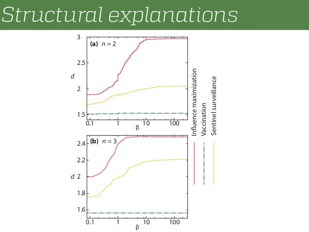 Structural explanations 1.5 2 2.5 3 0.1 1 10 100 1.6 1.8 2 2.2 2.4 0.1 1 10 100 Vaccination Sentinelsurveillance β β (b) n...
