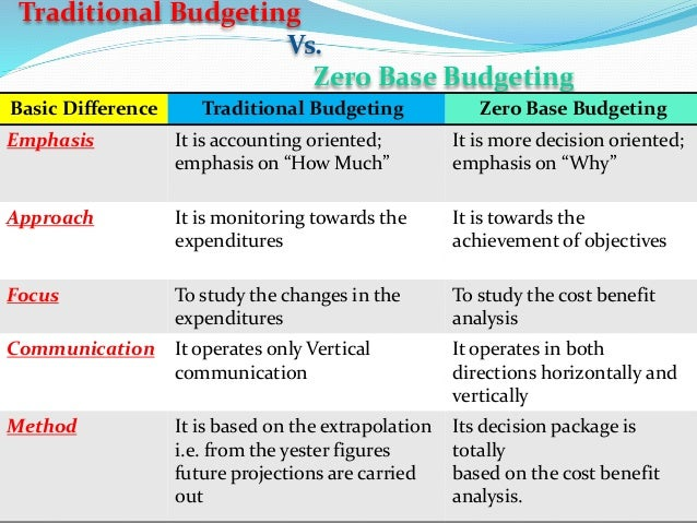 activity based budgeting wikipedia