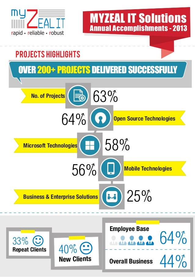 MYZEAL IT Solutions Annual Accomplishments - 2013  PROJECTs HIGHLIGHTS  OVER 200+ PROJECTS DELIVERED SUCCESSFULLY  63%  No...