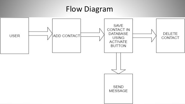 Ppt on android application sos flow diagram 10 design diagrams use case ccuart Choice Image