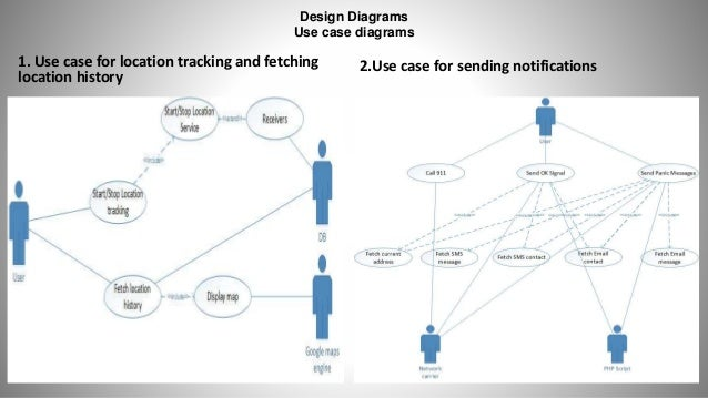Ppt on android application sos use case for sending notifications 11 ccuart Images