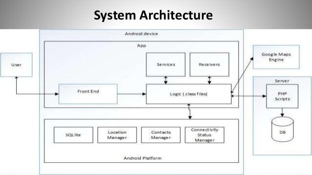 Data Flow Diagram Of Sos App Great Installation Of Wiring Diagram