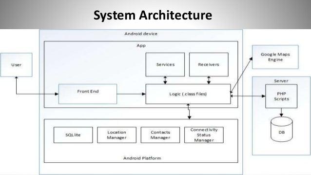 Ppt On Android Application Sos