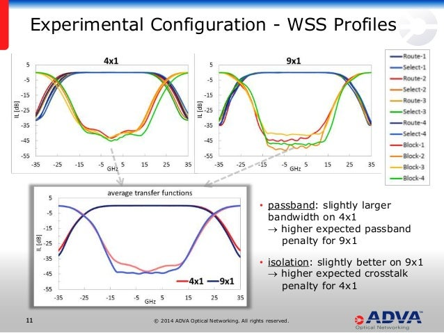 © 2014 ADVA Optical Networking. All rights reserved.1111 • passband: slightly larger bandwidth on 4x1  higher expected pa...