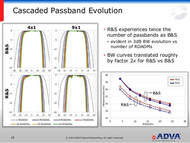 © 2014 ADVA Optical Networking. All rights reserved.1212 • R&S experiences twice the number of passbands as B&S • evident ...