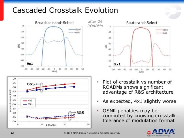 © 2014 ADVA Optical Networking. All rights reserved.1313 after 24 ROADMs • Plot of crosstalk vs number of ROADMs shows sig...
