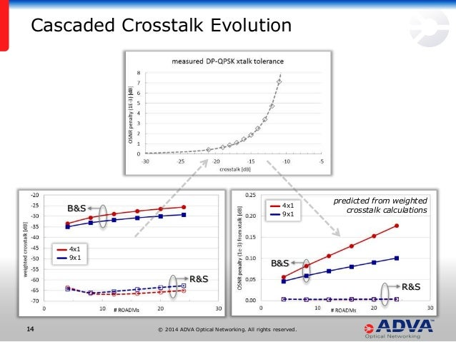 © 2014 ADVA Optical Networking. All rights reserved.1414 4x1 9x1 B&S R&S predicted from weighted crosstalk calculations 4x...