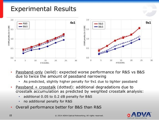 © 2014 ADVA Optical Networking. All rights reserved.1515 • Passband-only (solid): expected worse performance for R&S vs B&...