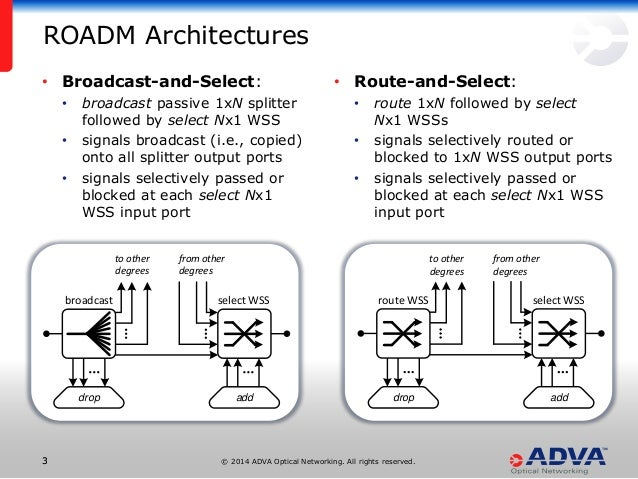 © 2014 ADVA Optical Networking. All rights reserved.33 • Broadcast-and-Select: • broadcast passive 1xN splitter followed b...