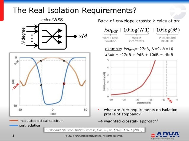 © 2014 ADVA Optical Networking. All rights reserved.55 Back-of-envelope crosstalk calculation: isoWSS + 10∙log(N-1) + 10∙l...
