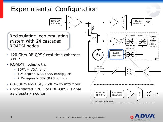 © 2014 ADVA Optical Networking. All rights reserved.99 AOM 6x 4x 120G co- herent Rx demux DSP 60-80km NZ-DSF 120G DP- QPSK...