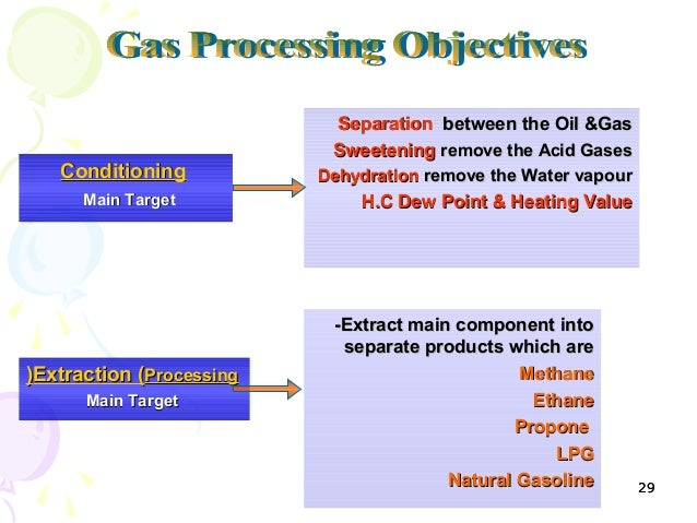 Natural Gas Production Processing Transport Pdf