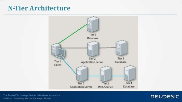 N tier application architecture for Architecture n tiers definition