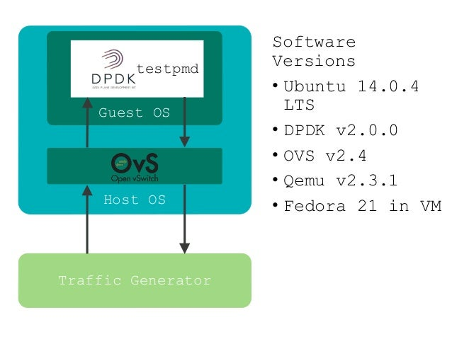 Dpdk Testpmd | Pics | Download |