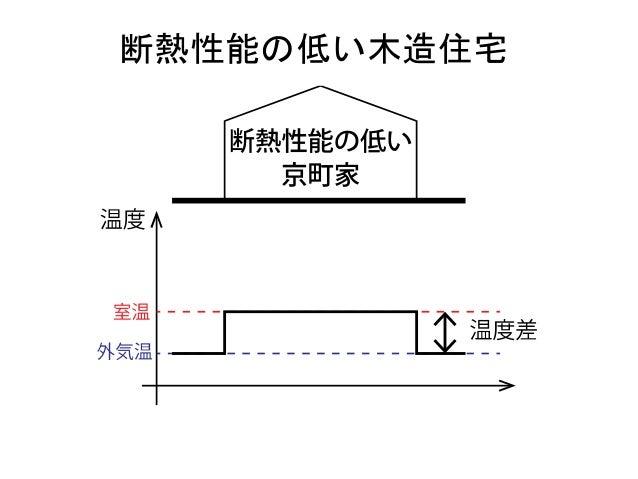 最外壁の高気密・高断熱化 →伝統構法の木造住宅への適用が困難 (真壁の外壁,大きな開口部)