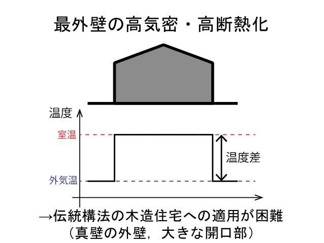 部分断熱改修 断熱建具 断熱建具 入れ子型の断熱区画の計画による 温度差の段階化