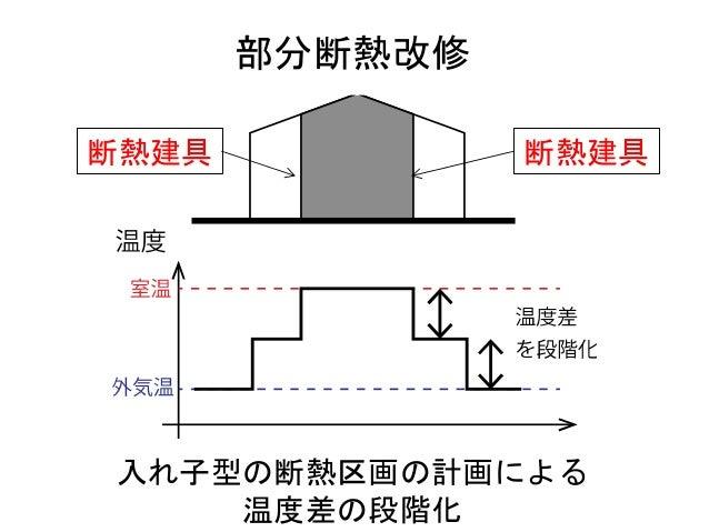 部分断熱改修 室温そのものを下げることで 温度差をさらに緩和