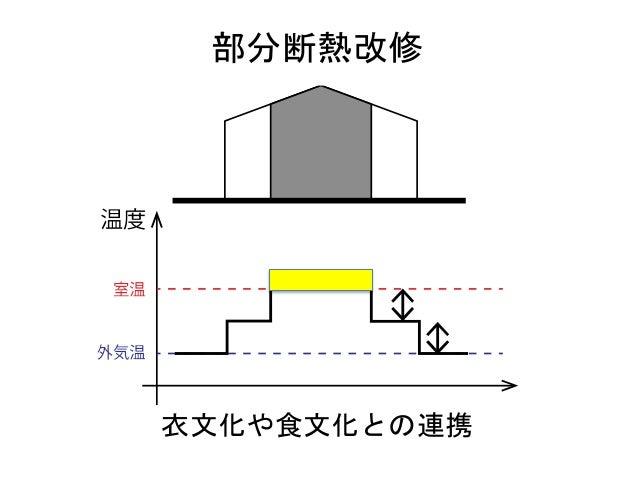 入れ子部分断熱改修 対象京町家における部分断熱改修