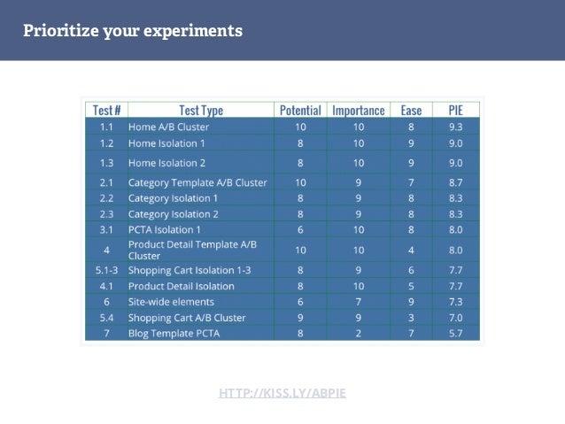 KISSmetrics Homepage Test Variation