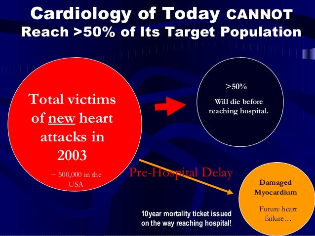 Total victims of new heart attacks in 2003 Will die before reaching hospital. >50% Damaged Myocardium Pre-Hospital Delay 1...