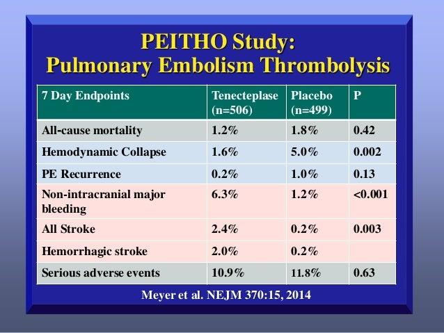 PEITHO Pulmonary Embolism Thrombolysis Study - Full Text ...