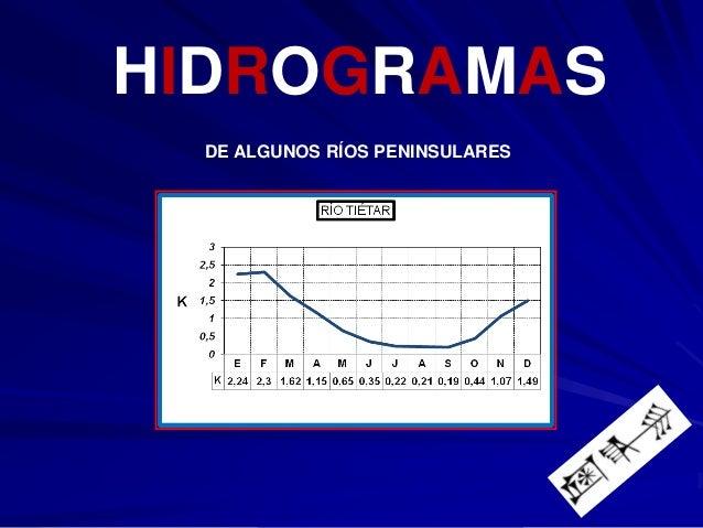 HIDROGRAMAS DE ALGUNOS RÍOS PENINSULARES