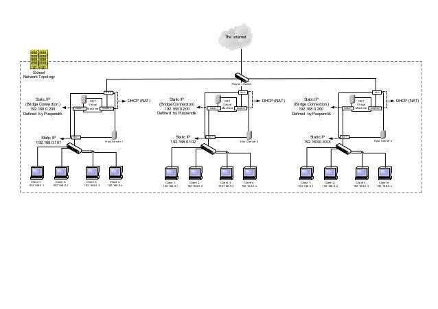 The Internet CBT Virtual Machine Static IP (Bridge Connection) 192.168.0.200 Defined by Puspendik DHCP (NAT) Static IP 192...