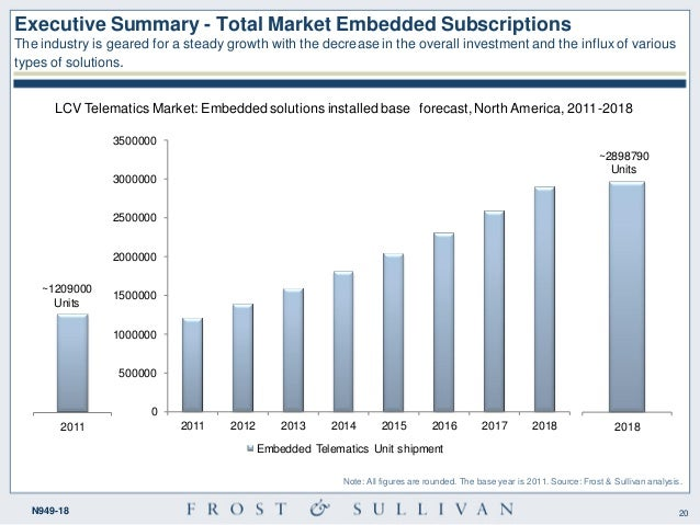 telematics market The global market for telematics is projected to be in the wide range of $113 billion - $230 billion, by 2022 out which $300 million market is.