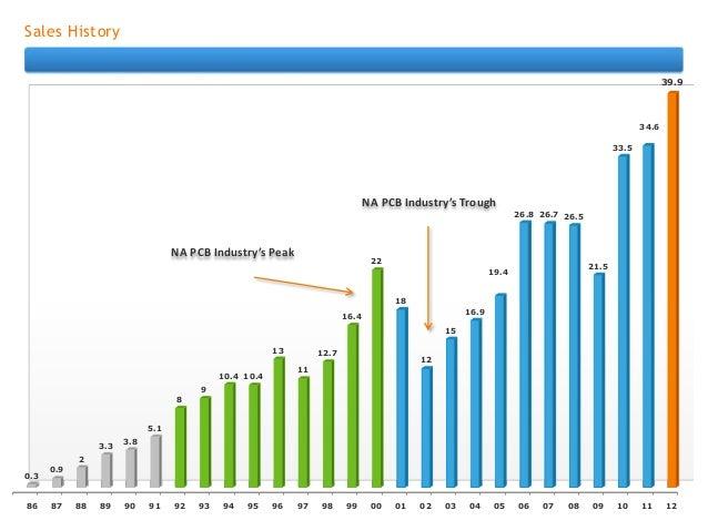 North American PCB Manufacturer Slide 2