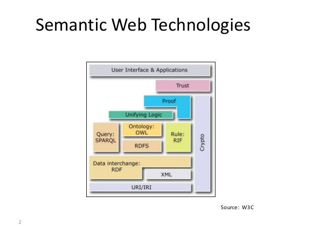 3 Syntax, Structure and Semantics Semantics: Meaning & Use of Data
