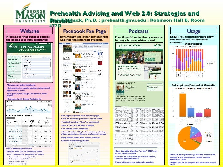 Website Facebook Fan Page Podcasts Usage EY2011 Pre-application results show how advisees use or value these resources. In...