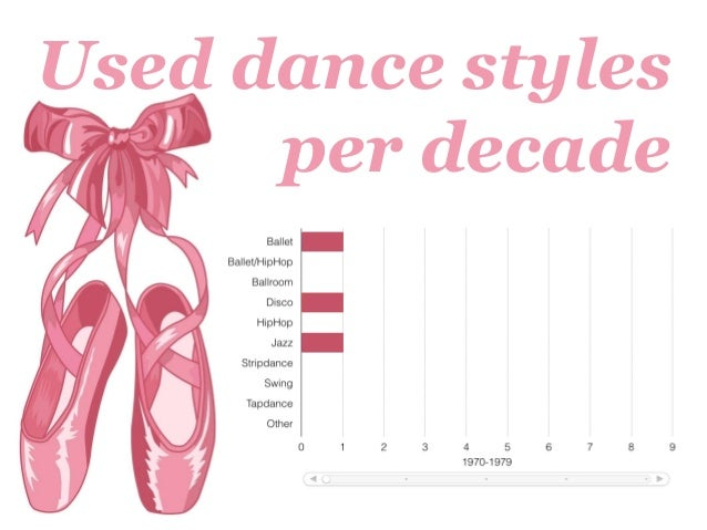 Used dance styles per decade