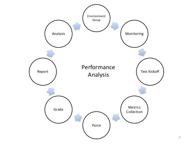 Naarad : Performance Analysis Tool
