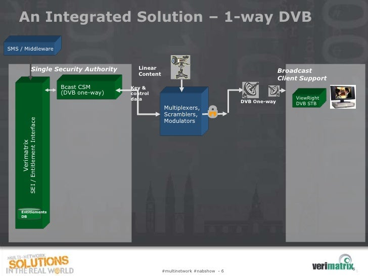 An Integrated Solution – 1-way DVBSMS / Middleware                     Single Security Authority                 Linear   ...