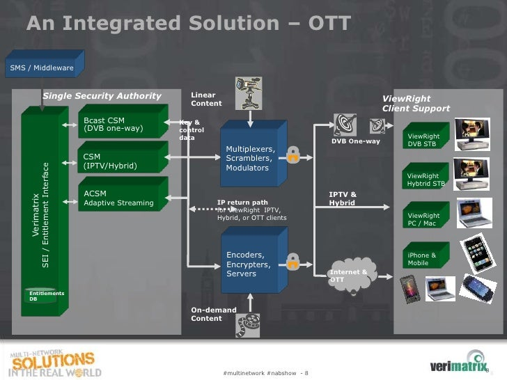 An Integrated Solution – OTTSMS / Middleware                     Single Security Authority                      Linear    ...