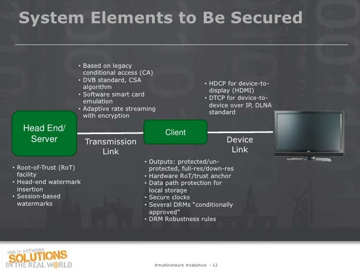 System Elements to Be Secured                    • Based on legacy                      conditional access (CA)           ...