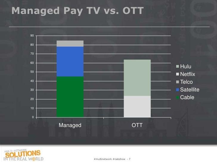 Managed Pay TV vs. OTT   90   80   70   60                                                     Hulu   50                  ...